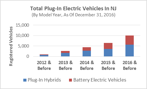 Chargevc Worked With The New Jersey Department Of Environmental Protection Which Provided Raw Data Based On Vehicle Registrations To Complete This Ev