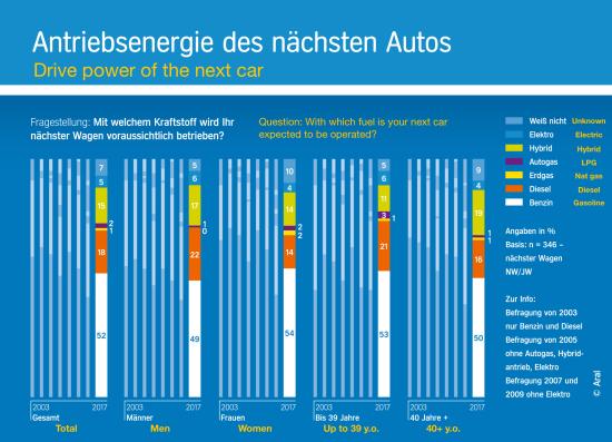 Trends_autokauf_elektroauto_antriebsenergie