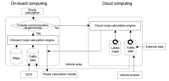 photo image Toyota develops new hybrid cloud/on-board computing navigation and voice recognition functions