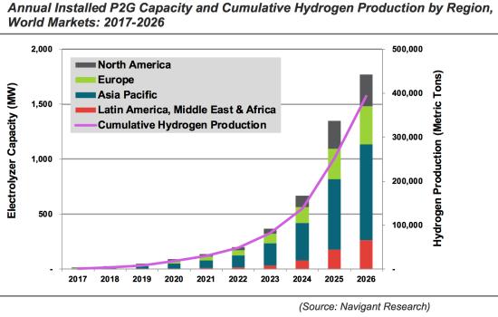 Navigant forecasts transportation demand for hydrogen to