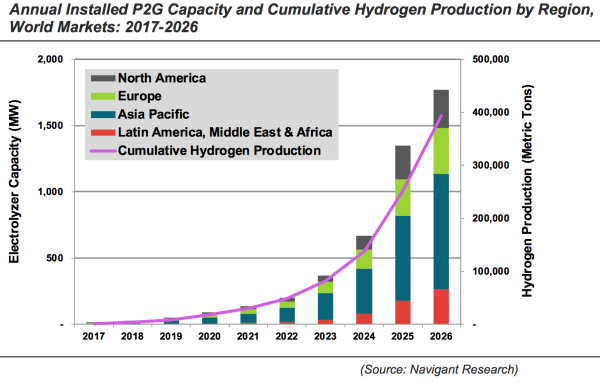 Navigant Forecasts Transportation Demand For Hydrogen To