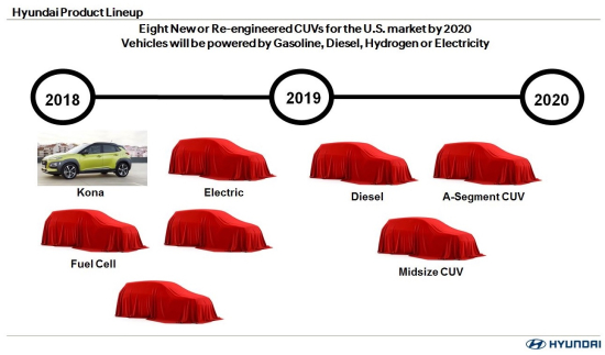 Hyundai Motor America to release 8 new crossovers by 2020