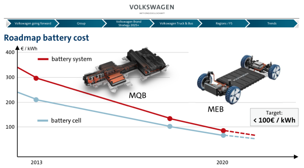 Volkswagen Preps For I D Ev Production With Meb Supplier
