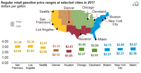 Average gasoline prices in US up 13% in 2017 from 2016, but lower ...
