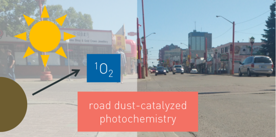 U Alberta study shows for the first time that sunlight causes chemical reactions in road dust; singlet oxygen