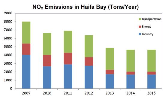 Nox emissions in haifa bay - 2009-2015