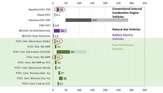 Fcto-fom-1802-life-cycle-h2o-consumption-chart_original