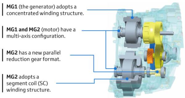 Toyota introducing new powertrain units based on TNGA