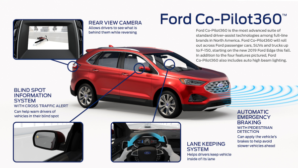 Ford launches Co-Pilot360 suite of standard ADAS tech including automatic emergency braking; rolling out this fall