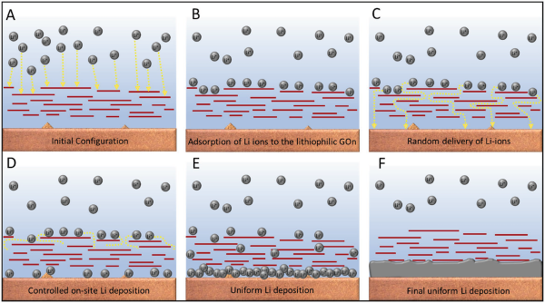 Researchers use graphene nanosheet to prevent dendrite formation on Li metal anodes