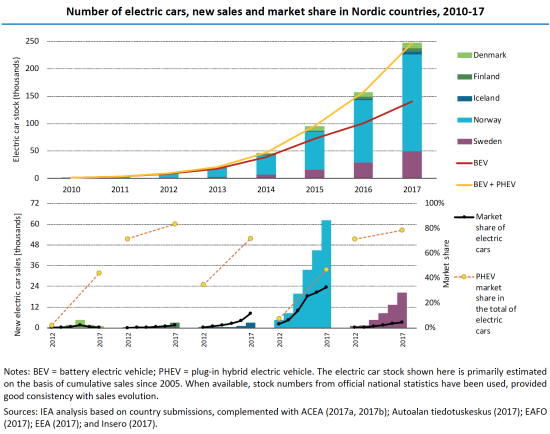 Norway Leads The Way With A 39 Market Share Of Electric Car S Highest Globally