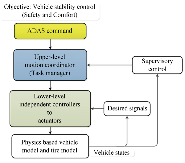 photo image Engineers propose coordinated control architecture for motion management in ADAS systems