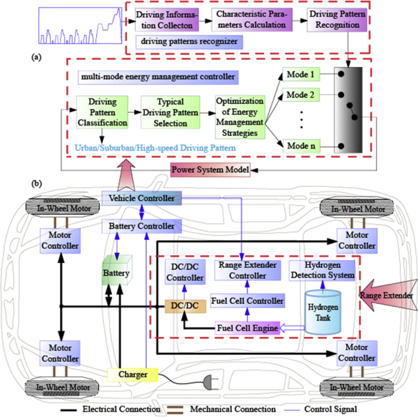 photo image Tongji team develops multi-mode energy management strategy for FCVs based on neural network driving pattern recognition