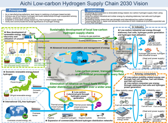 Toyota and partners launch low-carbon hydrogen supply-chain project in Japan