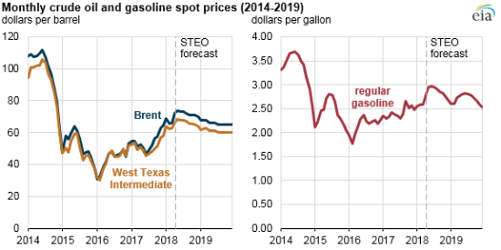 EIA raises crude oil, gasoline price forecasts for 2018