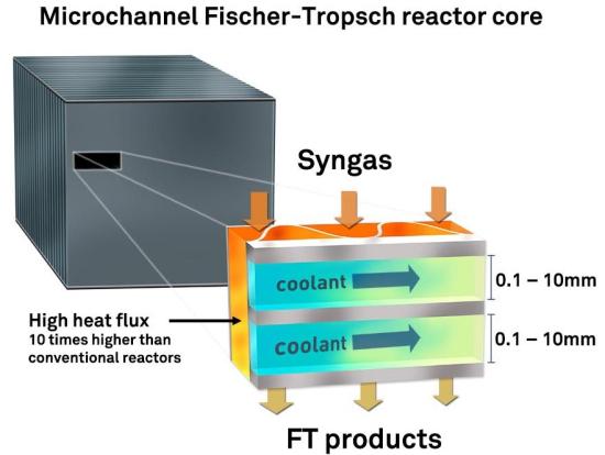 Velocys_microchannel_FT_reactor_diagram