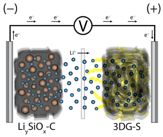 Team develops high-capacity Li-ion sulfur battery; no Li-metal anode