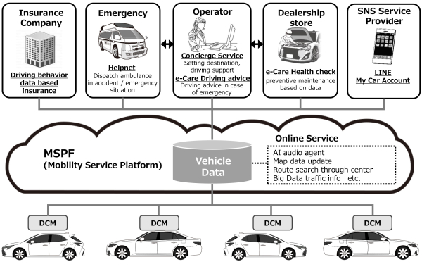 "Toyota to make ""Connected Vehicles"" its new standard in"