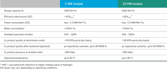 thyssenkrupp offering large-scale water electrolysis - Green Car