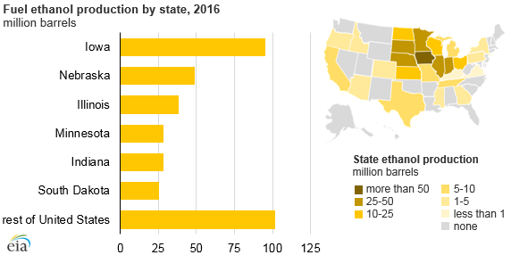 eia  six states account for more than 70  of us fuel ethanol production