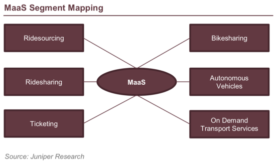 Juniper forecasts MaaS to replace 2 3B private car journeys