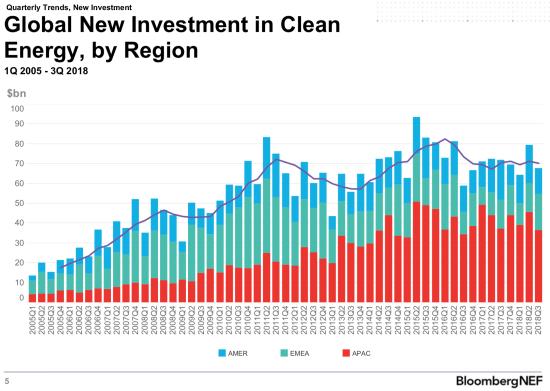 Bnef Ev Company Fundings Bright Spot As Clean Energy
