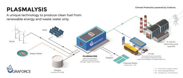 Graforce plasma electrolysis for efficient generation of hydrogen from industrial waste water; partnering with Audi