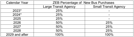 photo image California ARB releases draft summary of proposed Innovative Clean Transit (ICT) regulation for comment