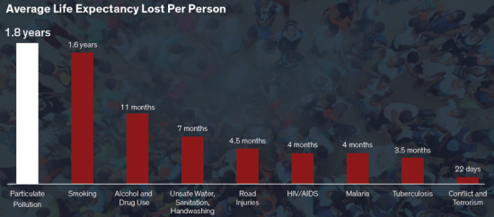 Avg loss life expectancy