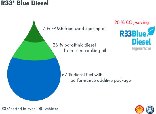 Volkswagen testing R33 BlueDiesel