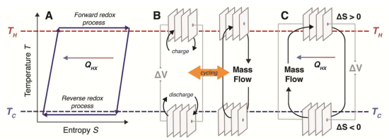 Stanford team proposes continuous electrochemical heat engines as a direct method of harvesting heat to electricity