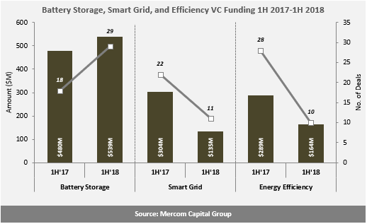 Battery-Storage-Smart-Grid-and-Efficiency-VC-Funding-1H-2017-1H-2018