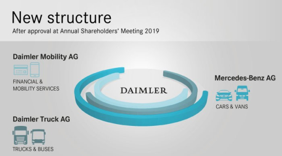 Consistent-Continuation-of-Strategy-Daimler-Lines-Up-for-the-Future