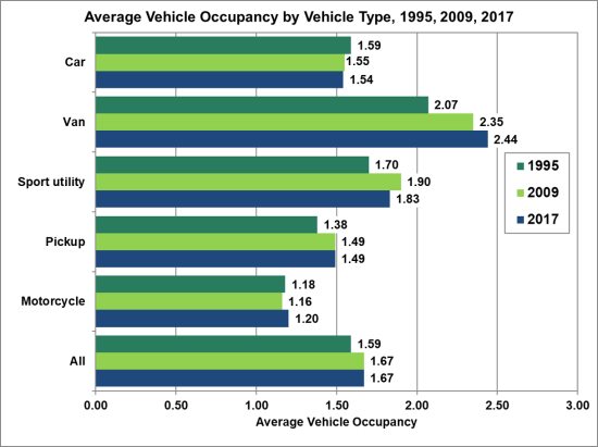 Average vehicle occupancy in US remains unchanged from 2009