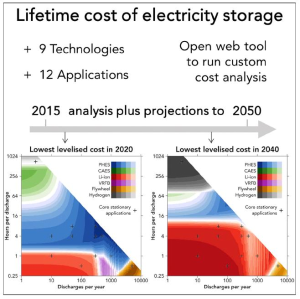 photo of ICL model predicts lithium-ion batteries most competitive for storage applications by 2030 image