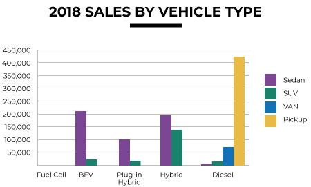 Us Light Duty Diesel Sales Climb In 2018 To 500000 Units 3