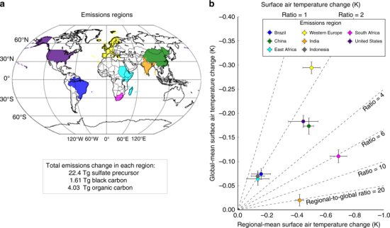 Carnegie study finds climate impact of particulates varies greatly depending on where the pollution originated