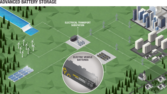 Groupe Renault launching project to build biggest energy stationary storage system from EV batteries in Europe