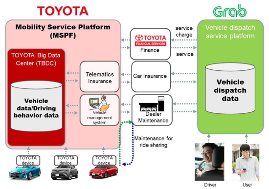 photo image Toyota to invest $1B in Grab and strengthen collaboration to accelerate development of new mobility technologies