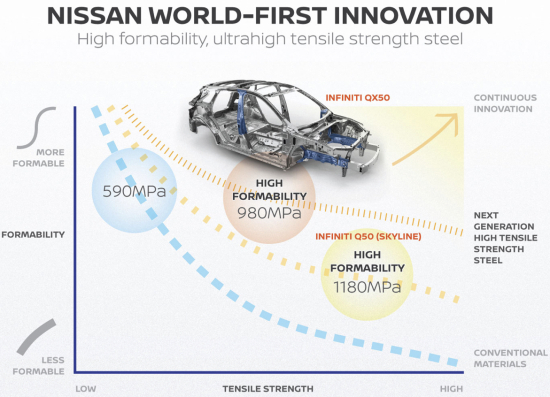 Nissan to use SHF 980 MPa high-formability steel in more new vehicles