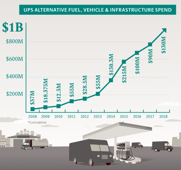 UPS to invest $130M in > 700 natural gas vehicles and infrastructure; > $1B invested in alt fuels since 2008