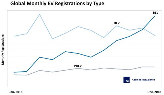 Global-EV-Regs-by-Type