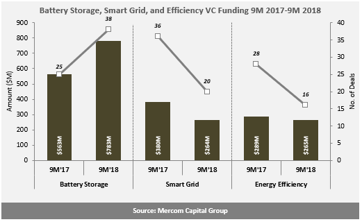 Battery-Storage-Smart-Grid-and-Efficiency-VC-Funding-9M-2017-9M-2018-1
