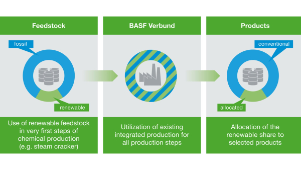BASF produces methanol on basis of biomass balance approach; production with renewable raw materials reduces GHG at least 50%
