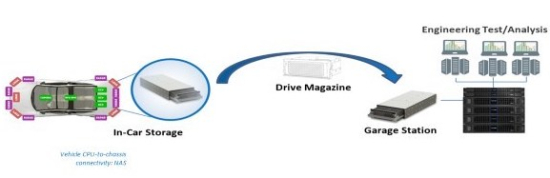 Quantum introduces high performance in-vehicle storage to