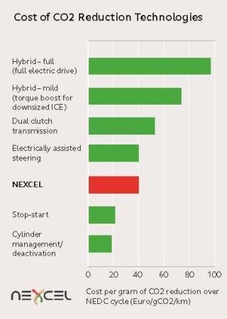 Nexcel-chart-FINAL-AW-GREEN