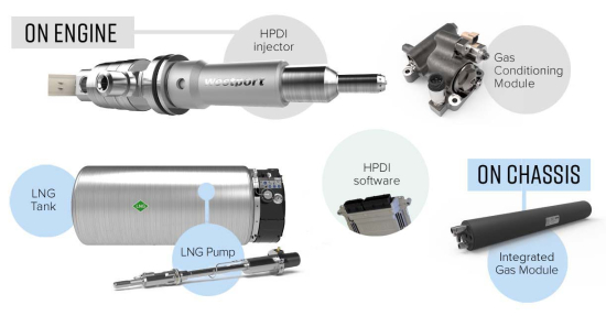 Westport Fuel Systems and Weichai Westport to commercialize HPDI 2 0