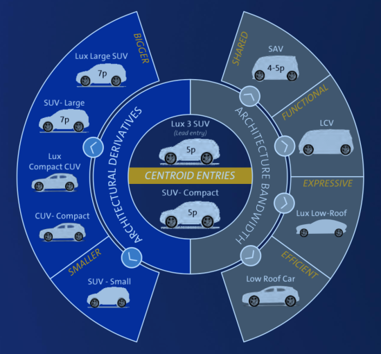 photo image GM: Cadillac to be lead EV brand; new global BEV3 architecture