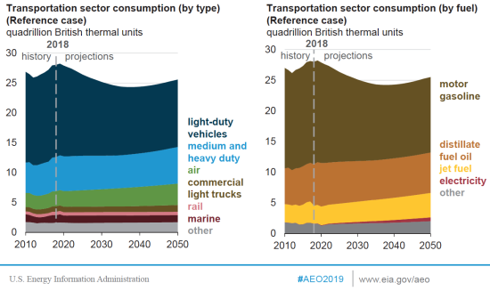 EIA projects decline in transportation sector energy