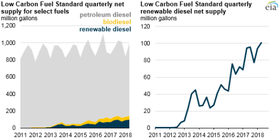 EIA: Renewable diesel increasingly used to meet California's Low Carbon Fuel Standard; 10.1% of total diesel supplied in 2Q18